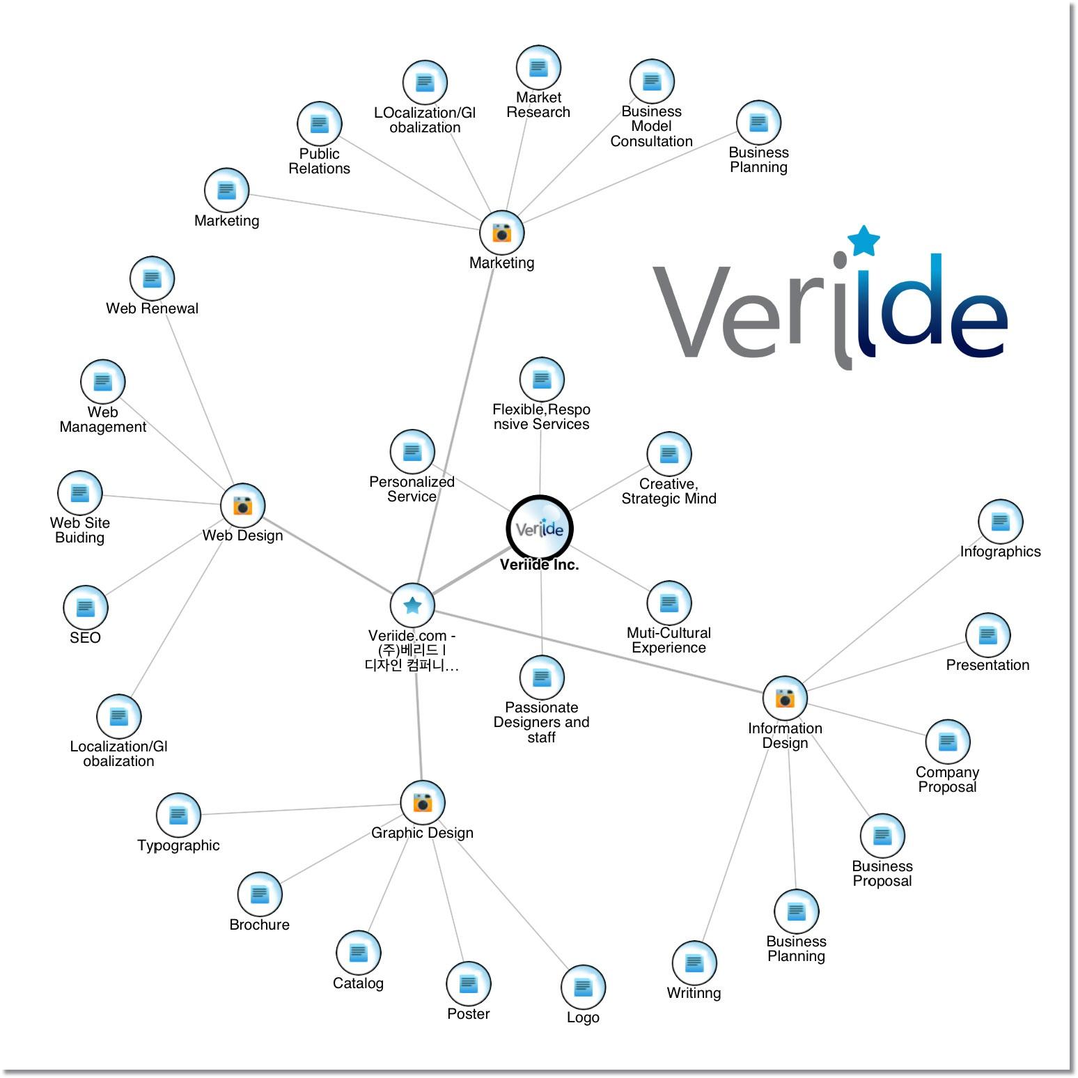 veriide's Service