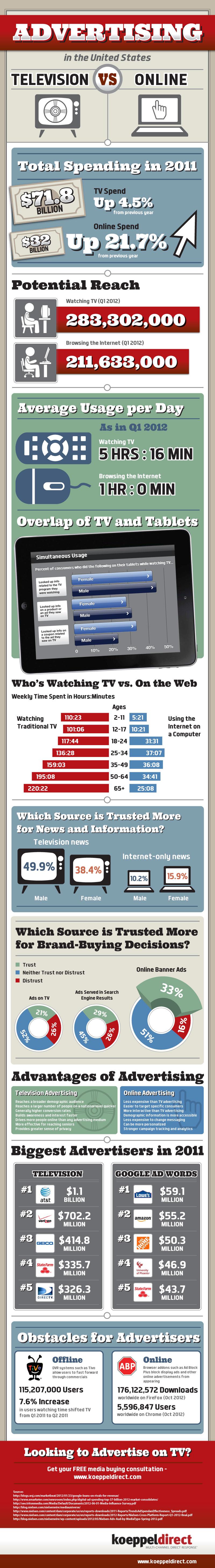 TV 광고와 온라인 광고