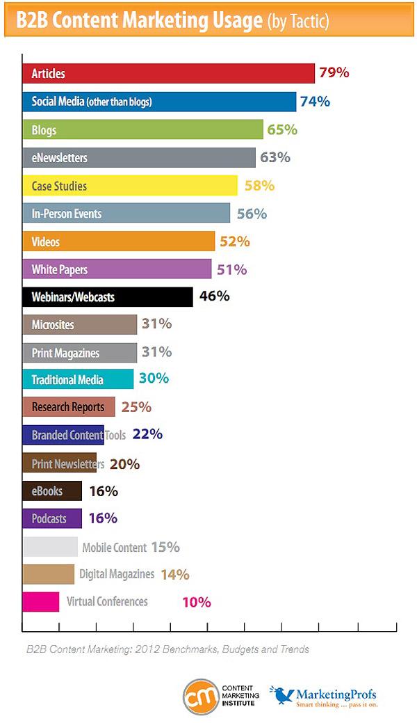 주요 컨텐츠 마케팅